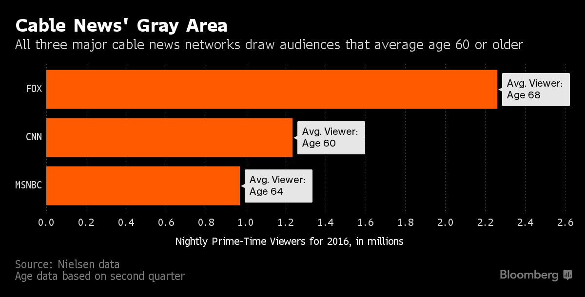 blogs media cable news ratings election