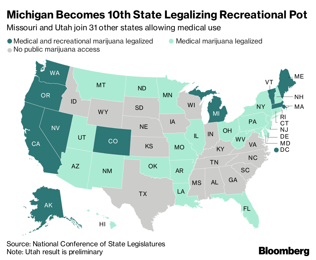what is recreational use