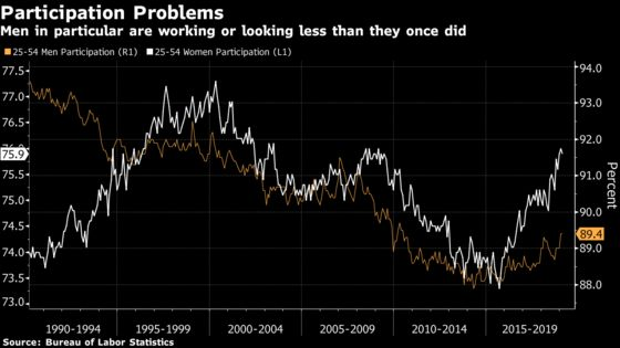 Powell's Labor Market Worries Find Plenty of Support in the Data