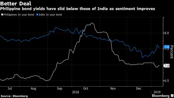 Sell Indian Bonds and Pile Into Philippine Debt, Aberdeen Says