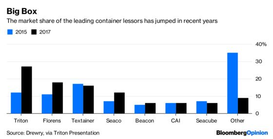 HNA's Container Sale Is a Bet on Trump's Trade Wars