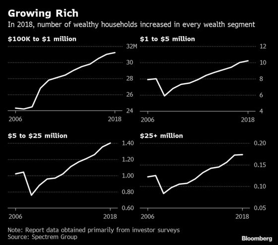 The U.S. Now Has More Millionaires Than Sweden Has People