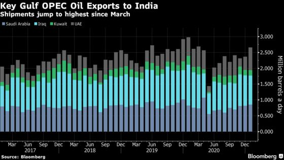 OPEC Core's Crude Exports Slip Even as Output Curbs Are Eased