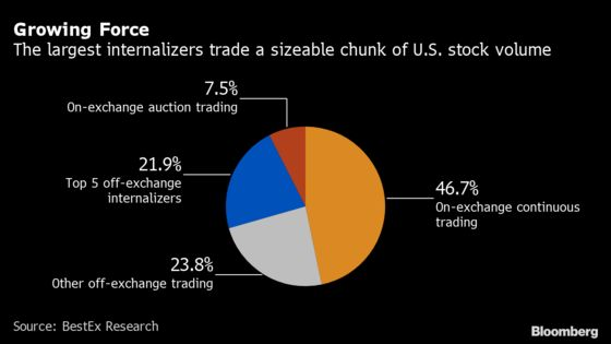 Two Amazon Shares Spotlight U.S. Market's Odd-Lots Flaw