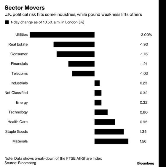 Brexit's Endgame Turns Endless, Sinking U.K. Domestic Stocks