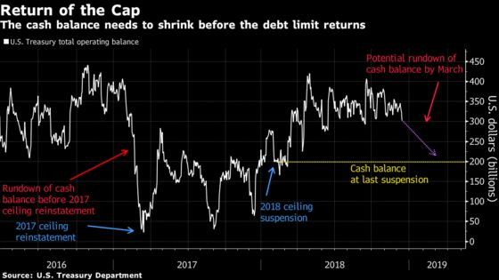 Wall Street's Debt-Ceiling Dread Resurrected by Shutdown Strife