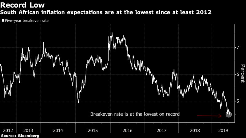 South African inflation expectations are at the lowest since at least 2012