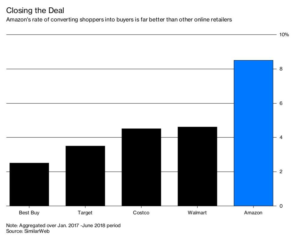 Amazon Leads This Online Metric Bloomberg