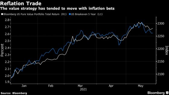 Great Inflation Trade of 2021 Takes a Back Seat on Wall Street