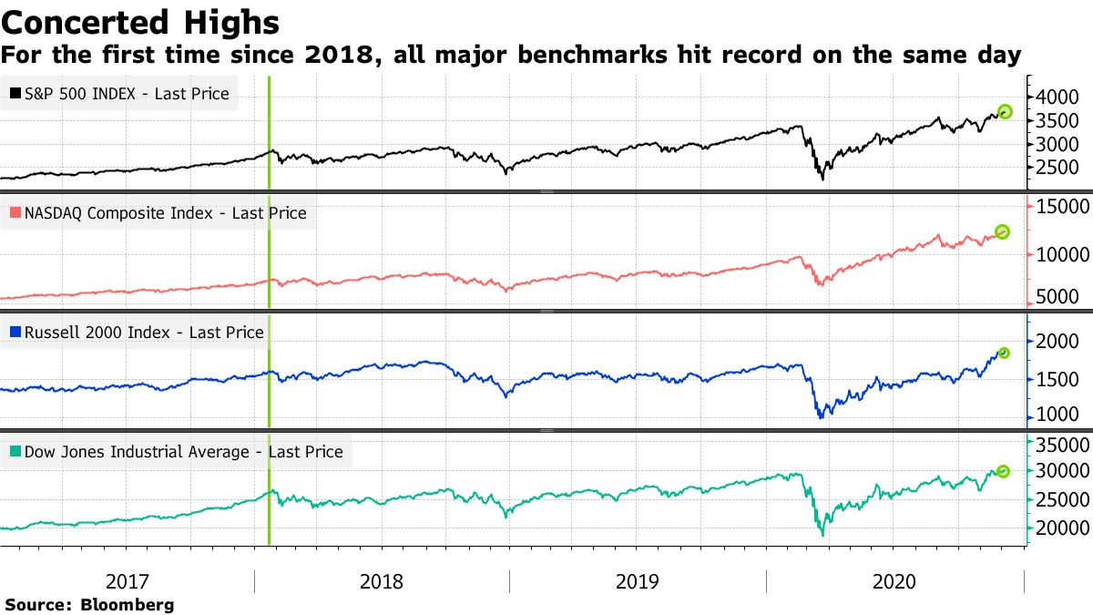For the first time since 2018, all major benchmarks hit record on the same day