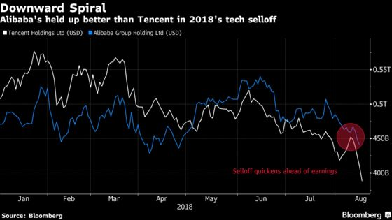 Tencent Slumps After First Profit Drop in at Least a Decade