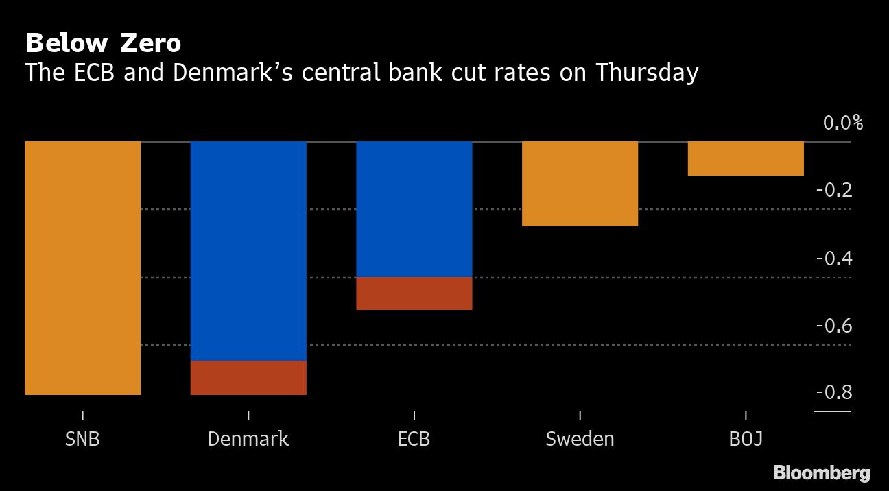 Ecb Cuts Rates Revives Qe To Lift