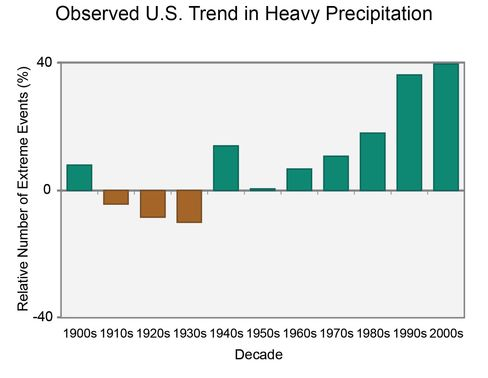 The U.S. is experiencing more frequent rain storms that should typically occur only once in five years. The green bars show the percentage increase in 5-year storms. This graphic ends in 2012; the year 2015 brought an 80 percent increase above the norm.