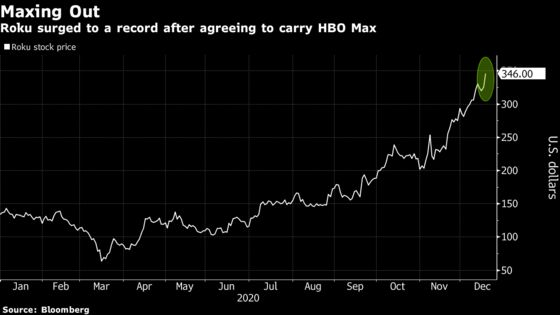 Roku Jumps After Reaching Deal With AT&T to Carry HBO Max