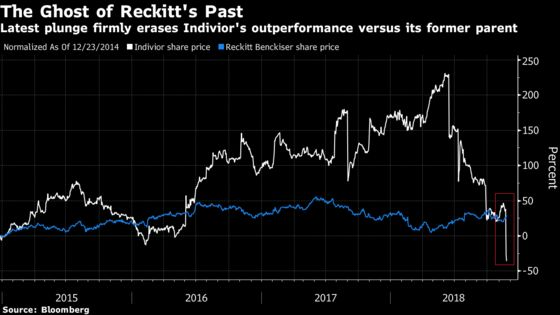 U.K. Midcaps Have a New Biggest Loser as Analysts Cut Indivior