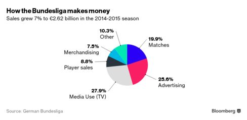 How the Bundesliga makes money