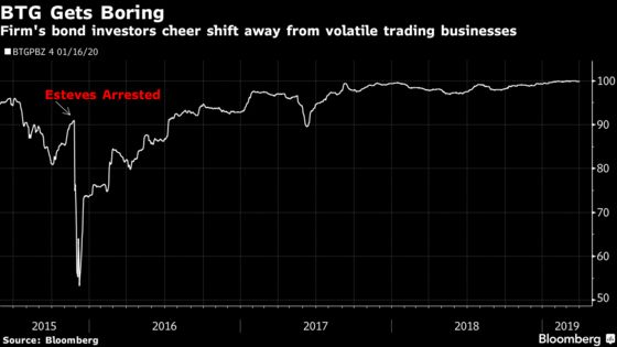 BTG Moves Beyond Volatile Past in Shift That Downplays Trading