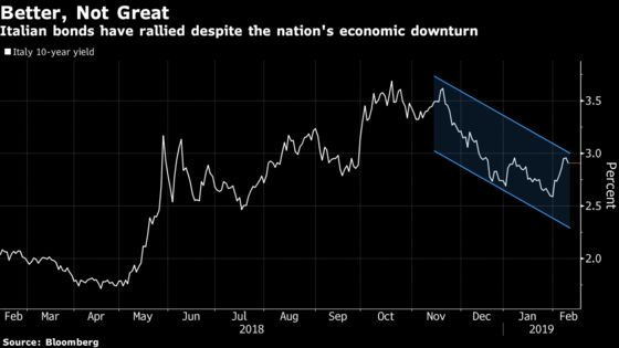 Italian Assets Rally as Regional Vote Stokes Political Optimism