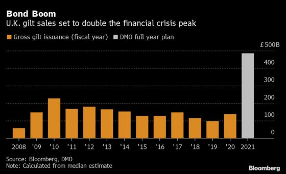 U.K.'s $648 Billion Debt-Sale Plan More Than Double Last Record
