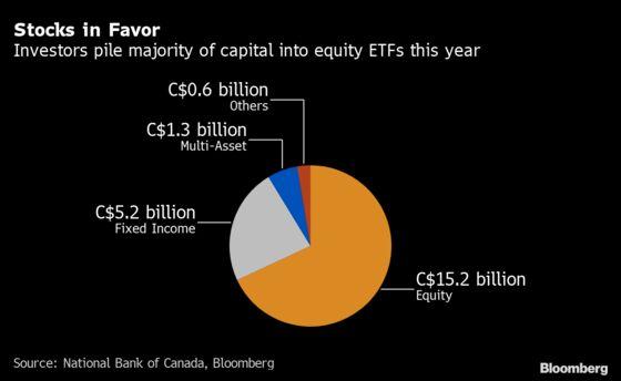 Canada's $16.5 Billion ETF Binge 'One for the History Books'