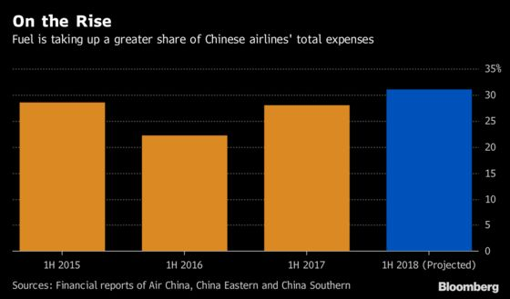 Why China's 297 Million Fliers Aren't Boosting Airline Profits