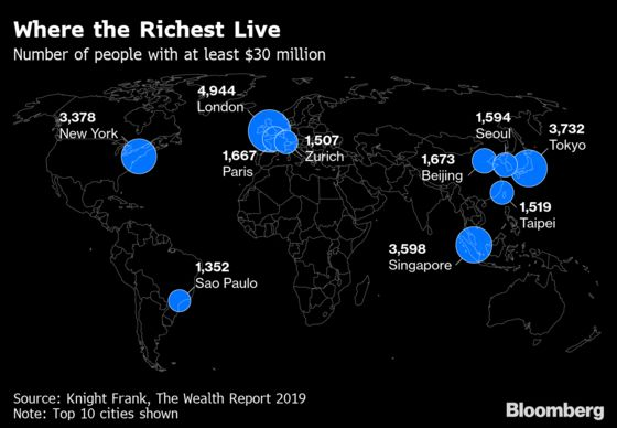 Here's Where to Find the World's Super Rich,From Paris to Tokyo