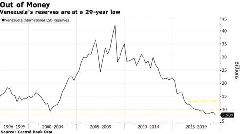 Las reservas de Venezuela se encuentran en un mínimo de 29 años.