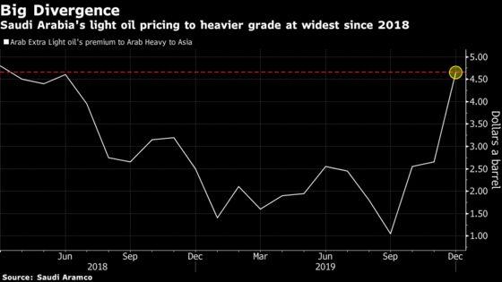 Saudi Oil Pricing Shows IMO 2020 Demand Lift for Light Crude