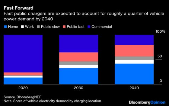 Can Oil Majors Make Electric VehicleCharging Pay?
