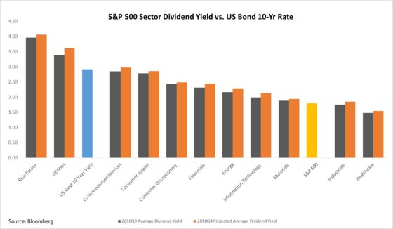 S&P 500 Dividend Payouts Increased 6.9% in Third Quarter