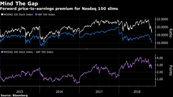Whatever the Stock Market's Problem, It's Worse in Tech Shares