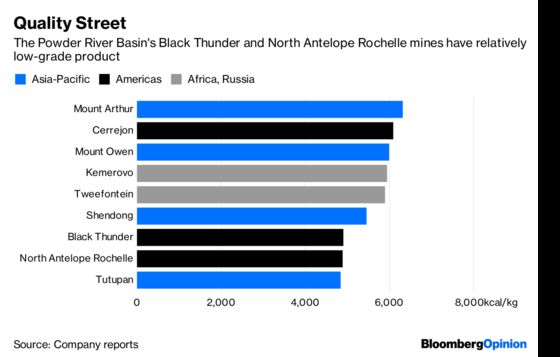 American Coal's Asian Savior Is a Fantasy