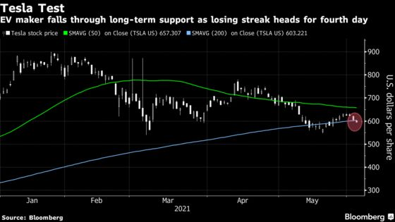 Tesla Sinks as Report Casts Further Shadow on China Sales