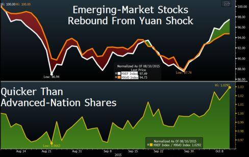 Emerging vs. developed stocks performance since Aug. 10