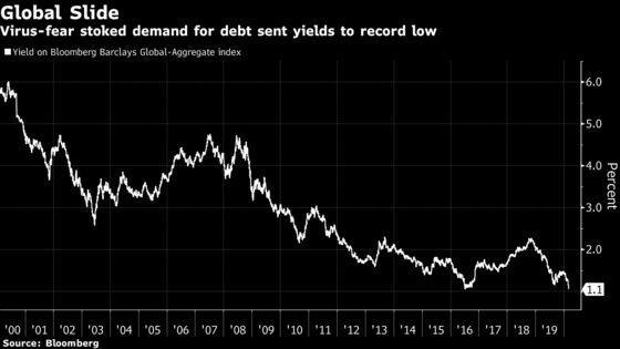 Treasury 10-Year Yield Sets Record Below 1% on Virus Fears