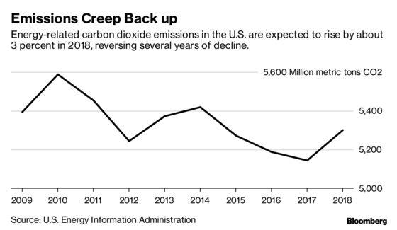 U.S. Greenhouse Gas Emissions Rising Again, Defying Trump's Boasts