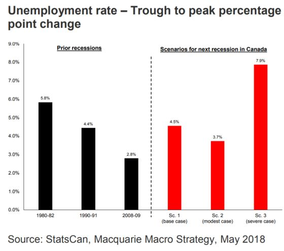 `Unprecedented' Reliance on Housing Fuels Canada Recession Call