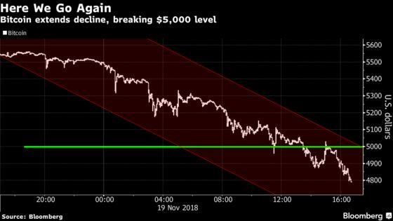 Cryptocurrencies Plummet, With Bitcoin Breaking Below $5,000
