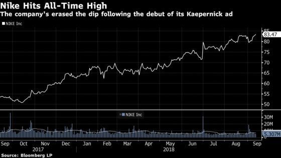 After Short-Lived Kaepernick Dip, Nike Hits an All-Time High