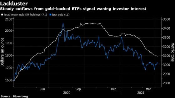 Gold Gains After Dovish Fed Minutes Lift Equities, Weaken Dollar
