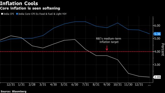 More India Rate Cuts on the Cards as Core Inflation Eases