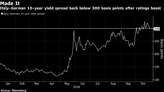 Italian Bond Revival Begins as S&P Holds Fire on Rating Cut