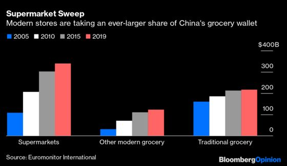 China Is Reopening Its Wet Markets. That's Good