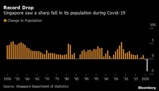 Singapore's Population Falls 4.1% in Biggest Drop Since 1950