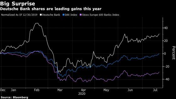 Deutsche Bank Is Best Performer in DAX. Analysts Don't Buy It