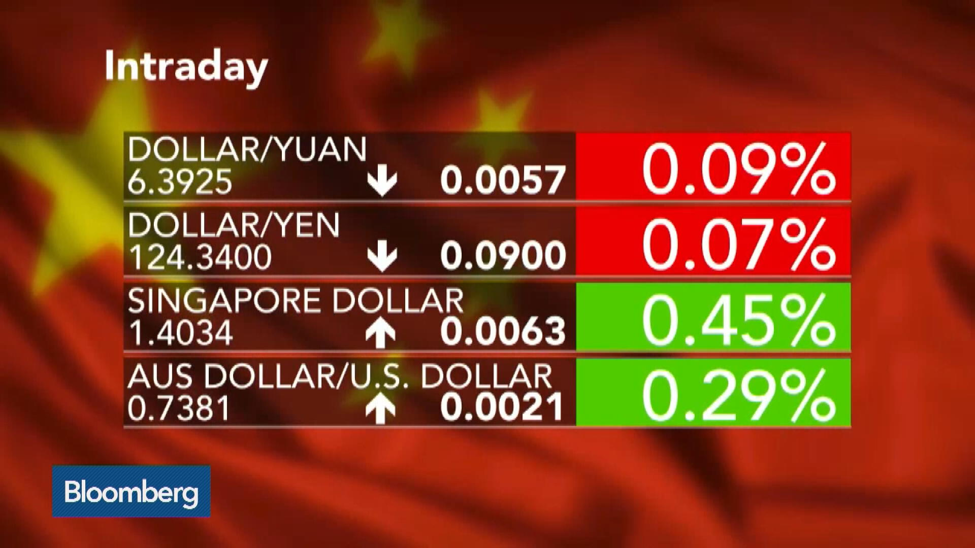 China S Yuan Rate Rises For First Time Since Devaluation
