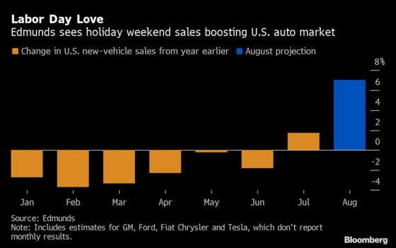 Labor Day in August Makes Things Easier forAuto Sales