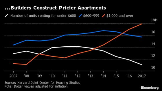 The U.S. Housing Crisis Is Making Its Way to the Heartland