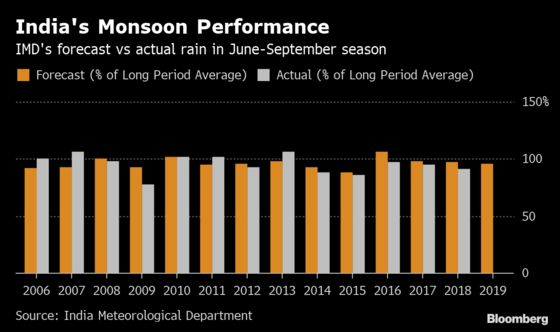Brighter India Monsoon Outlook Brings Cheer in Election Year