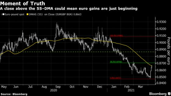 In Currencies, Europe's Vaccine Trade Is Now Reversing